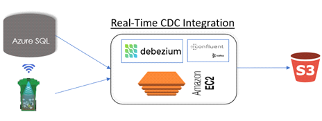 diagram of the architecture for CDC integration to the cloud environment