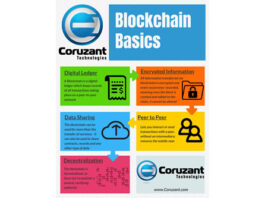 coruzant technologies blockchain infographic