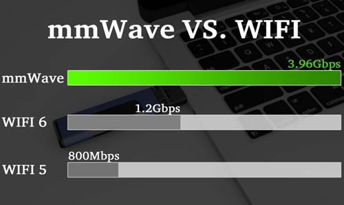 mmWave versus WiFi speeds chart