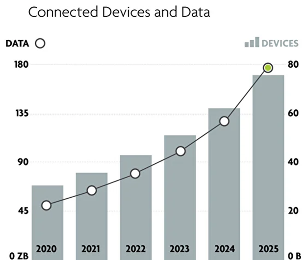 graph of connected devices from 2020 to 2025