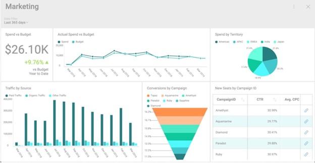 dashboard of marketing data