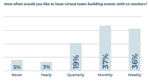 remote work virtual teams chart