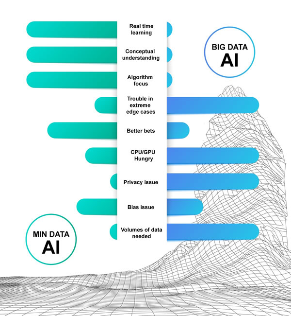 a graphical chart comparing min and big data AI